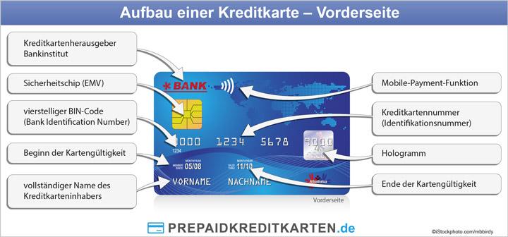 amex kreditkartennummer